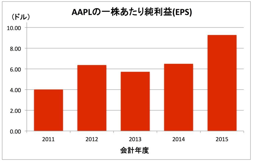 AAPL-EPS