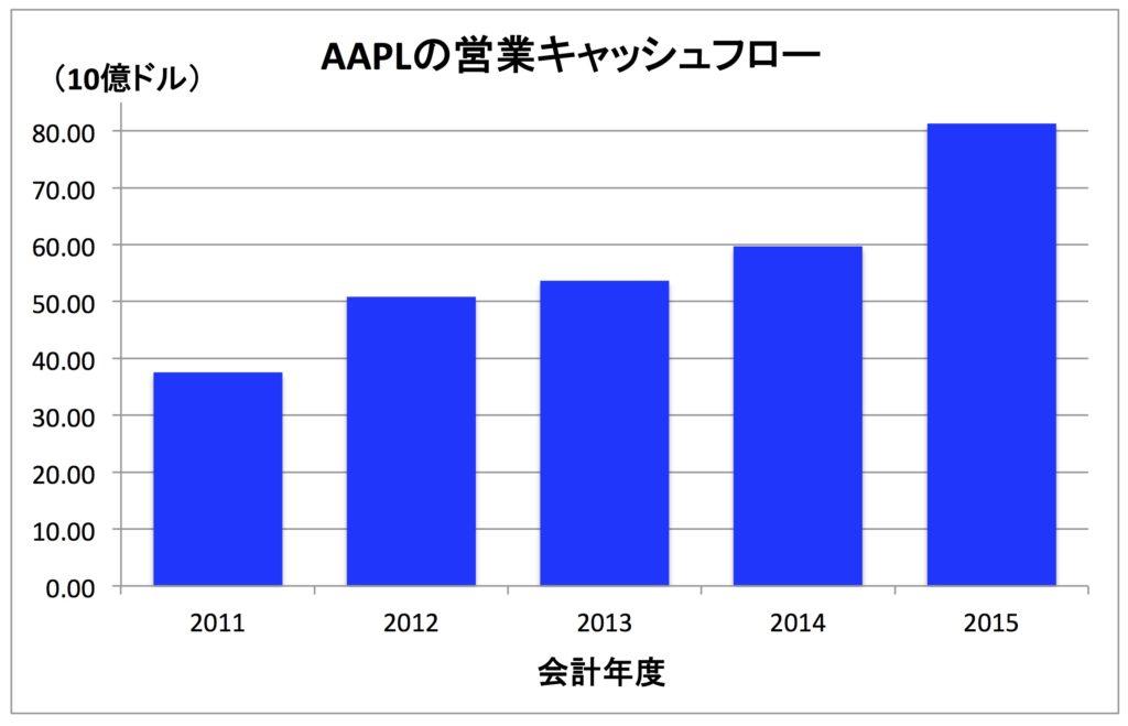 AAPL-OP-CF
