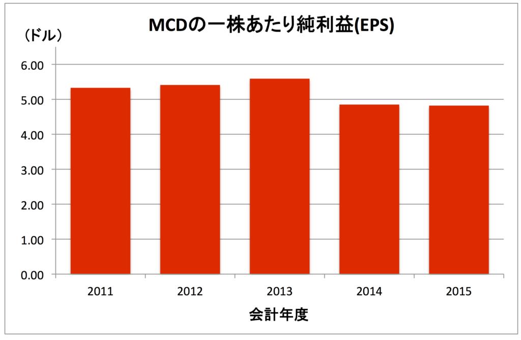 MCD-EPS