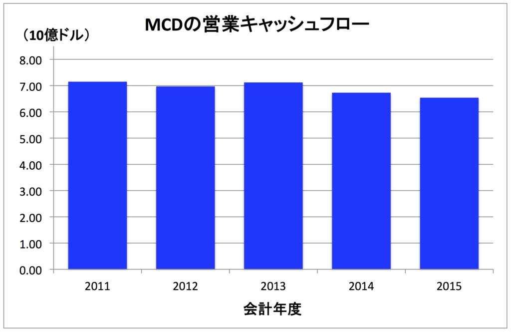 MCD-OP-CF