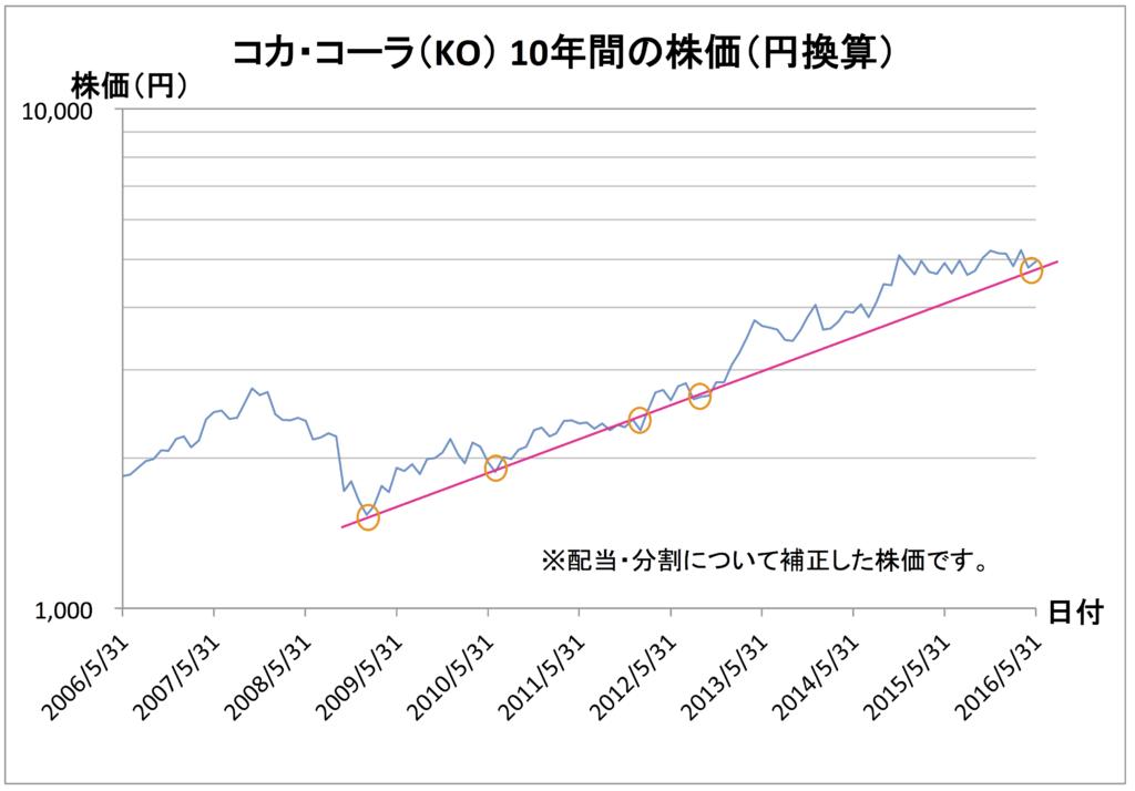 ko-chart-in-jpy-line