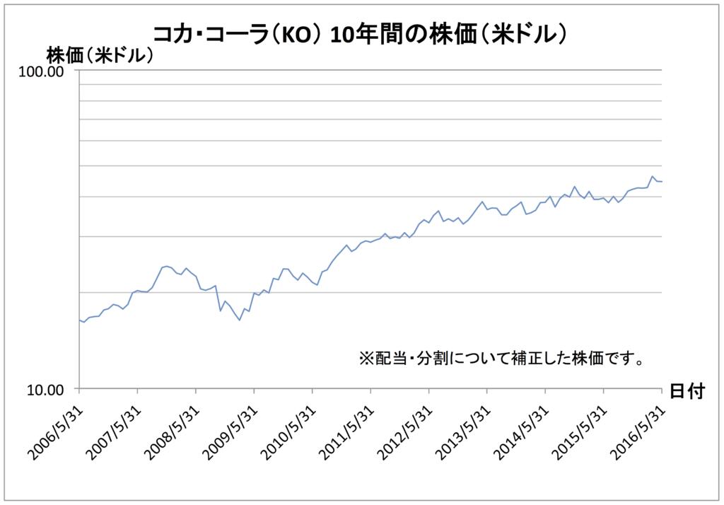 ko-chart-in-usd