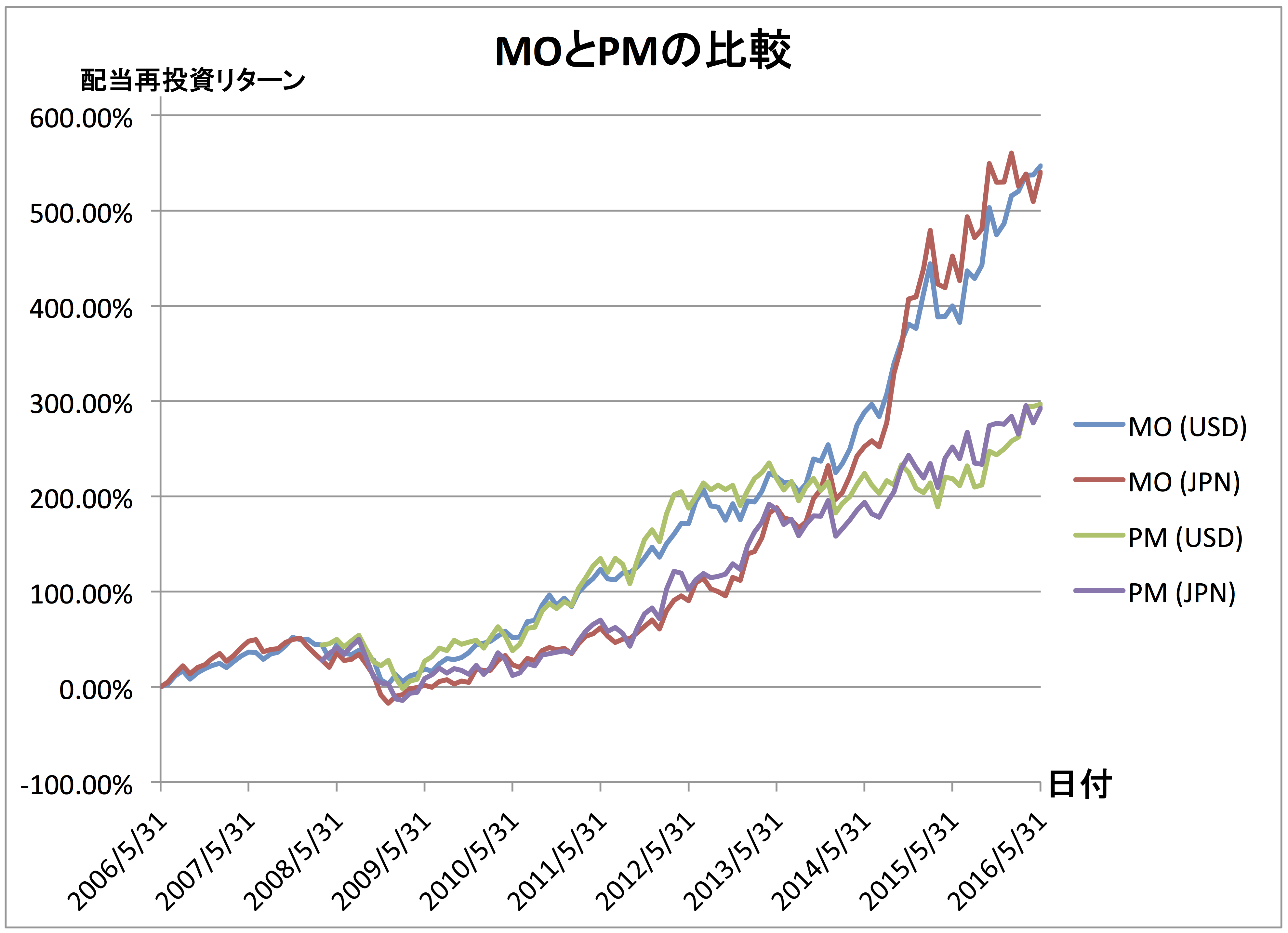 mo-pm-in-usd-jpy