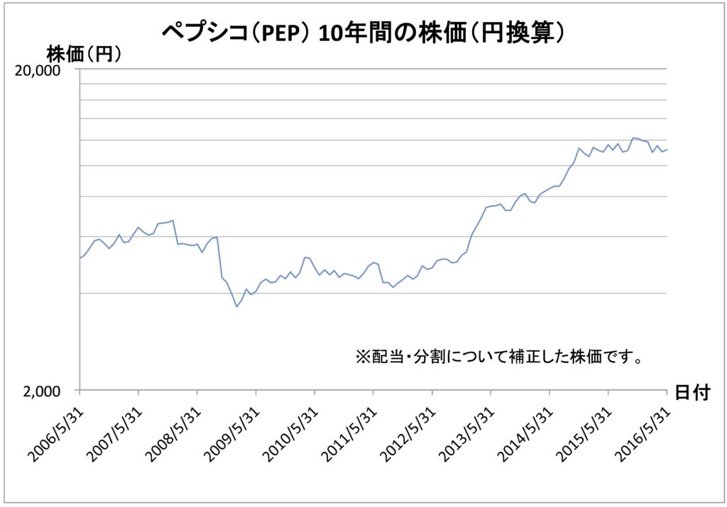 pep-chart-in-jpy