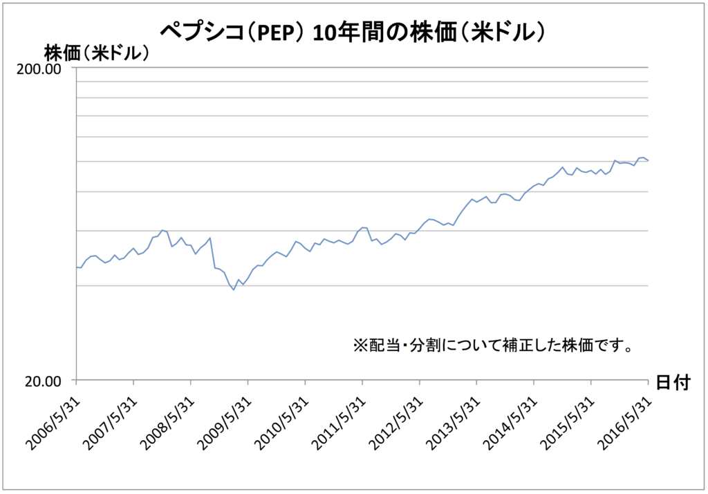 pep-chart-in-usd