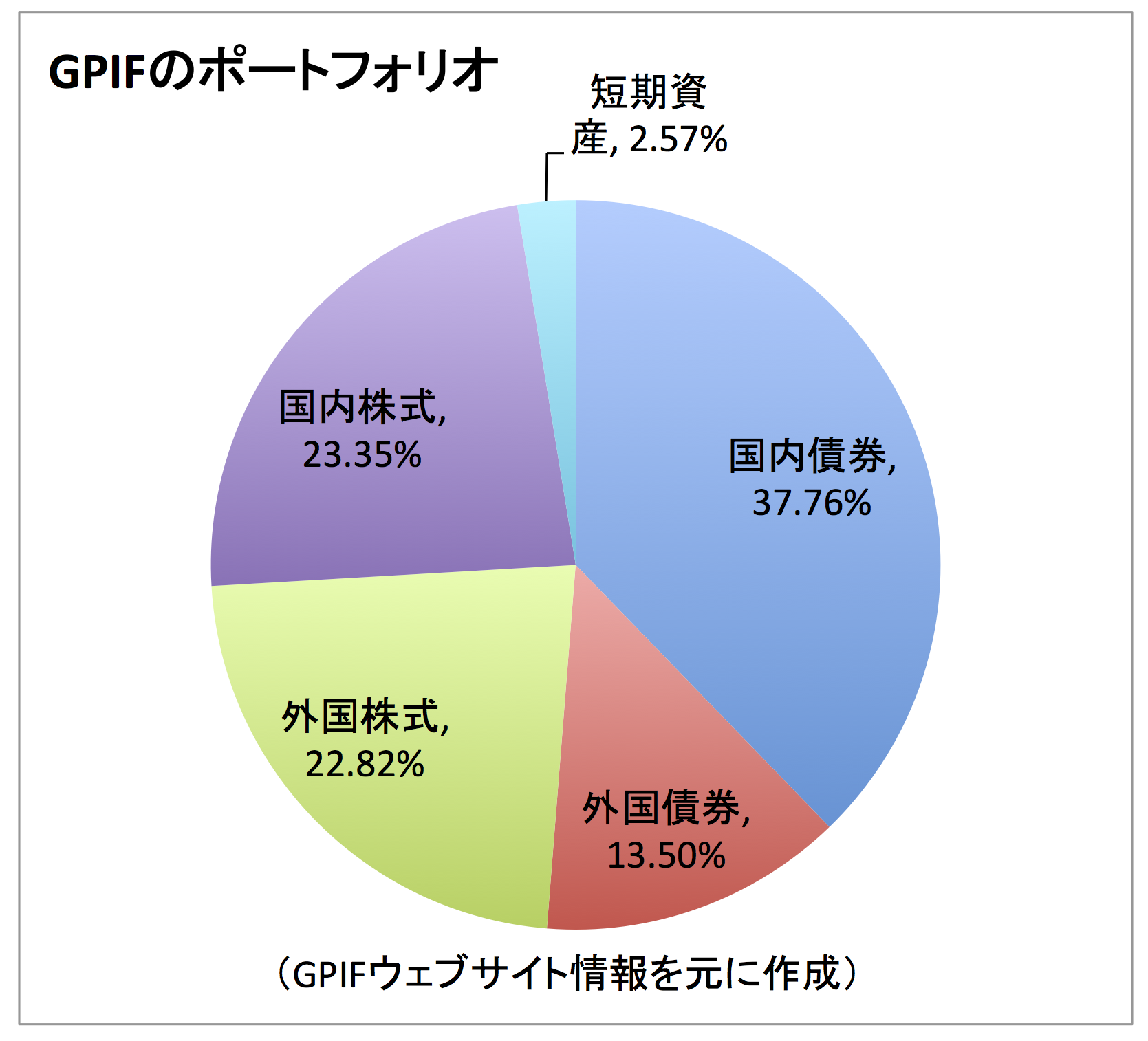 gpif-portfolio