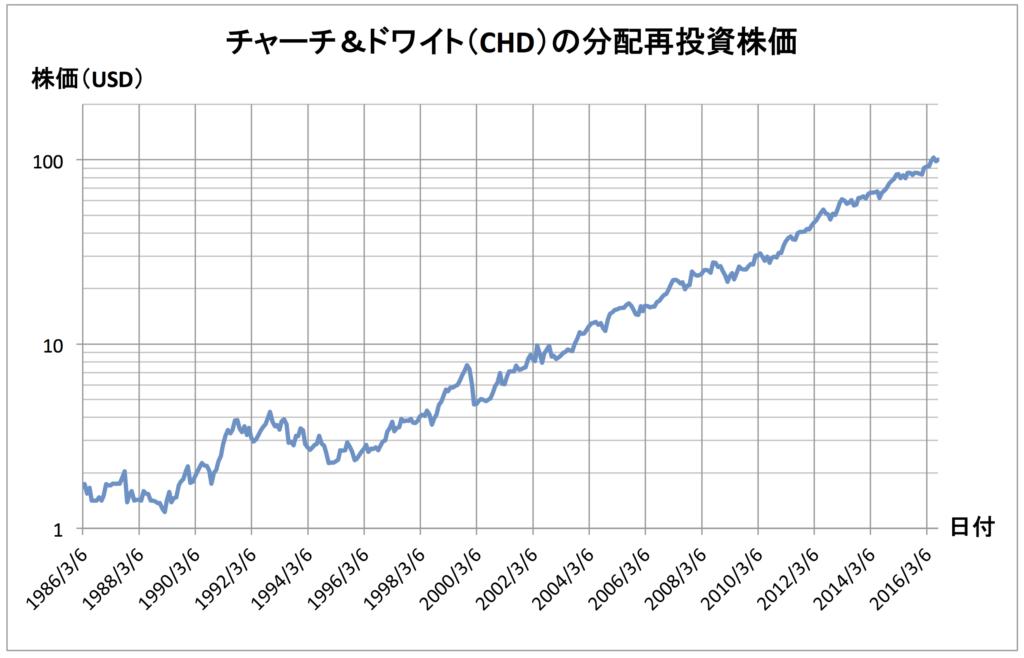 chart-chd-160830