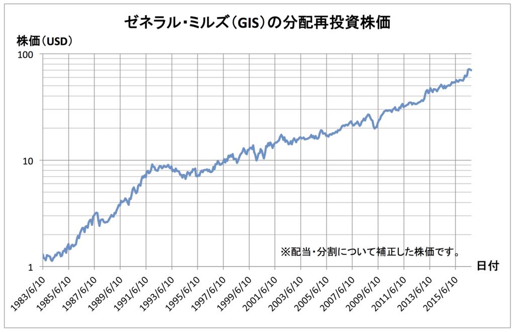 chart-gis-160902